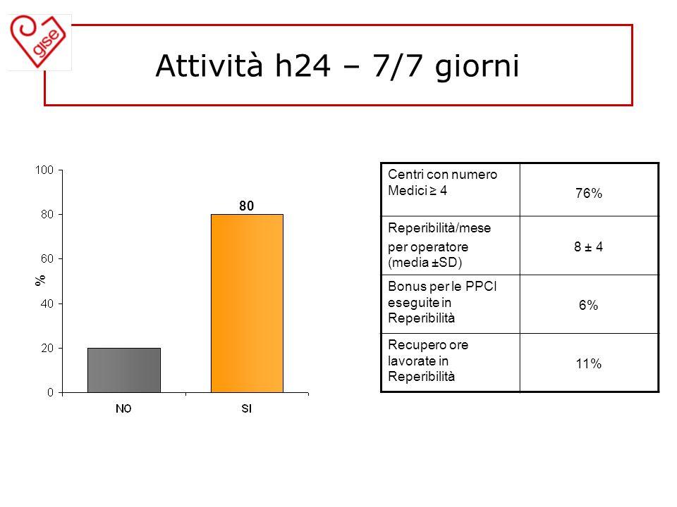 Attività h24 – 7/7 giorni Centri con numero Medici ≥ 4 76%