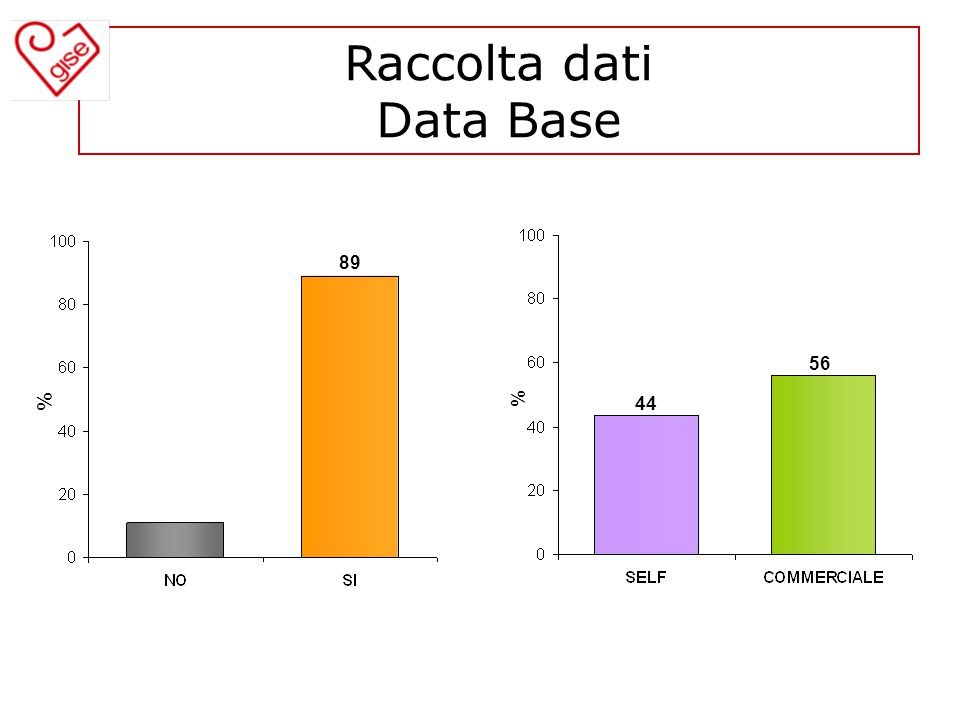 Raccolta dati Data Base