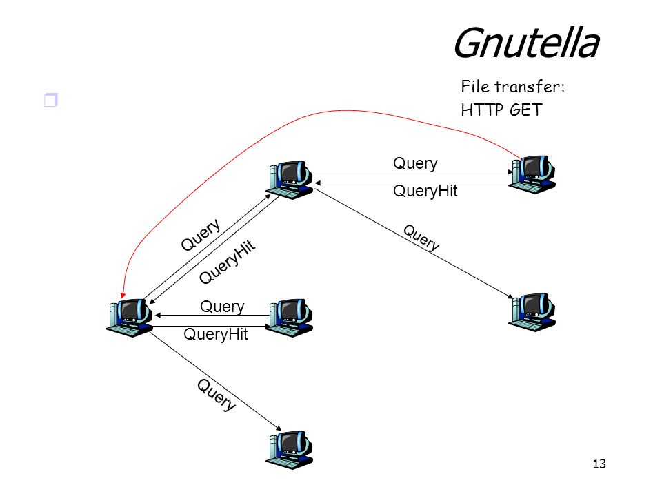 Gnutella File transfer: HTTP GET Query QueryHit