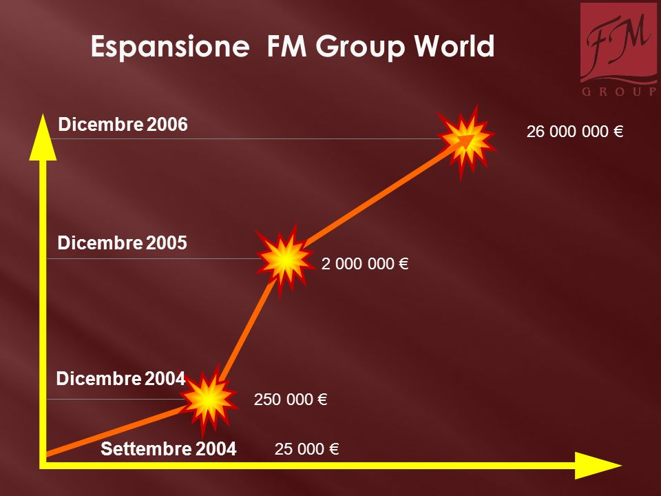 Espansione FM Group World