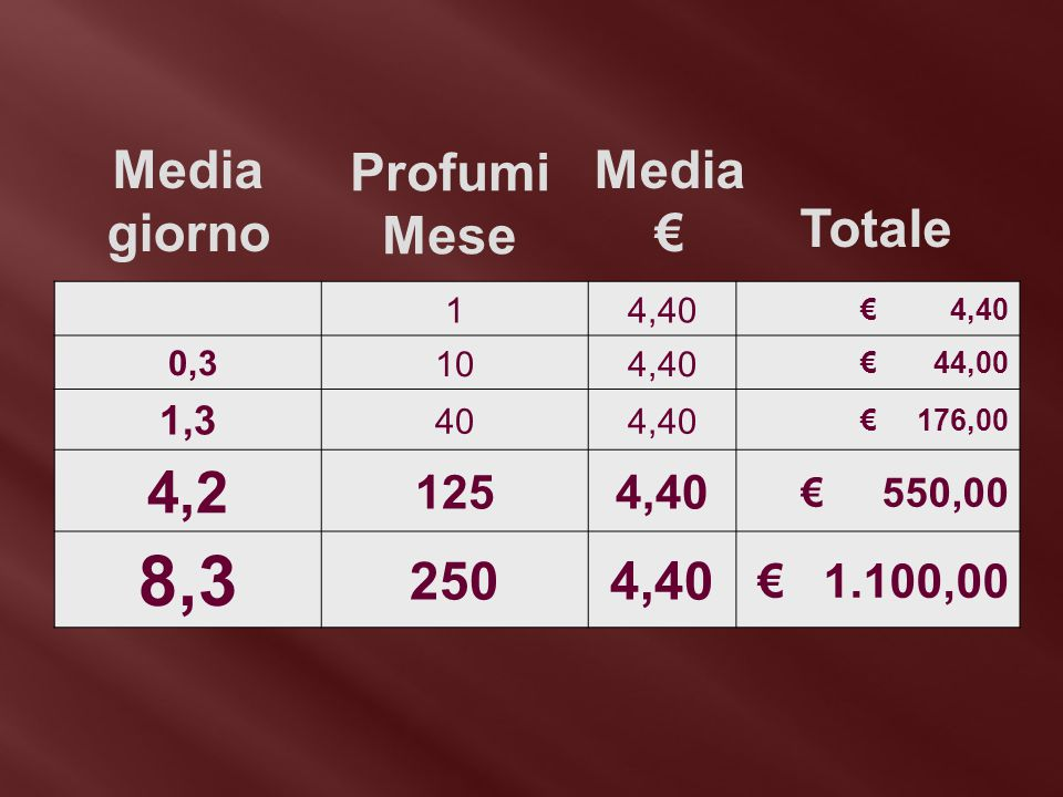 8,3 4,2 Media giorno Profumi Mese Media € Totale 250 125 € 1.100,00