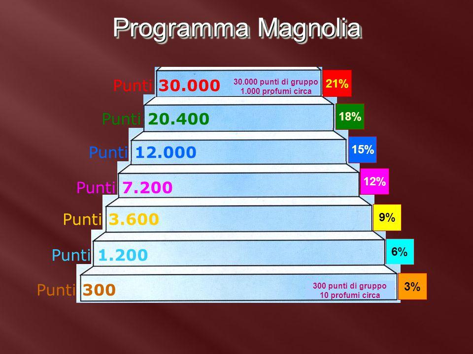 Programma Magnolia Punti 30.000 Punti 20.400 Punti 12.000 Punti 7.200