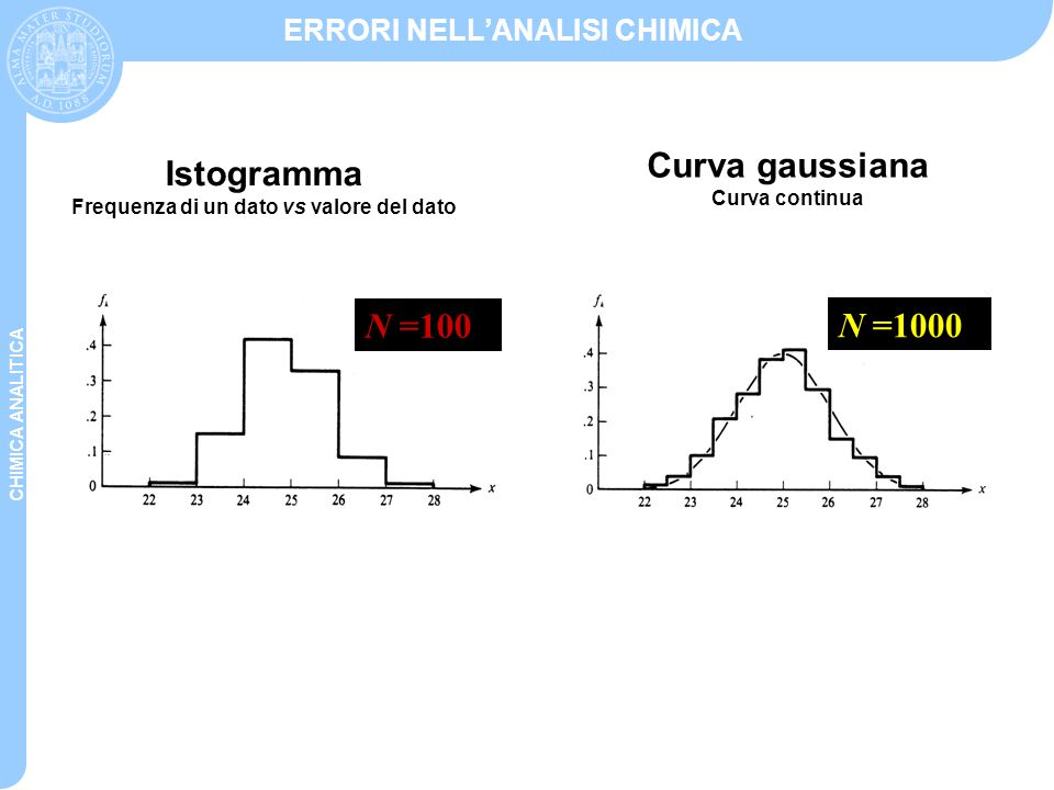 Frequenza di un dato vs valore del dato