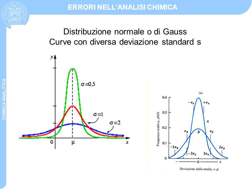 Distribuzione normale o di Gauss Curve con diversa deviazione standard s