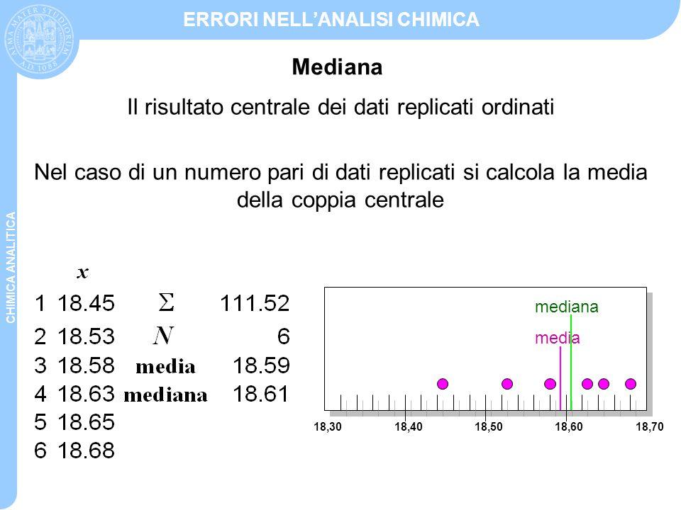 Il risultato centrale dei dati replicati ordinati