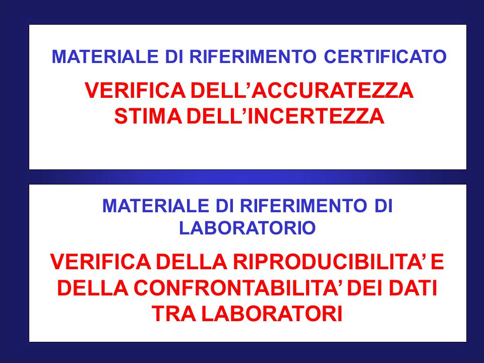 VERIFICA DELL'ACCURATEZZA STIMA DELL'INCERTEZZA