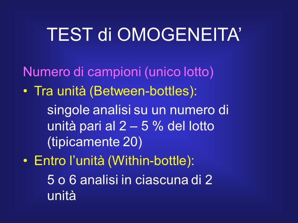 TEST di OMOGENEITA' Numero di campioni (unico lotto)