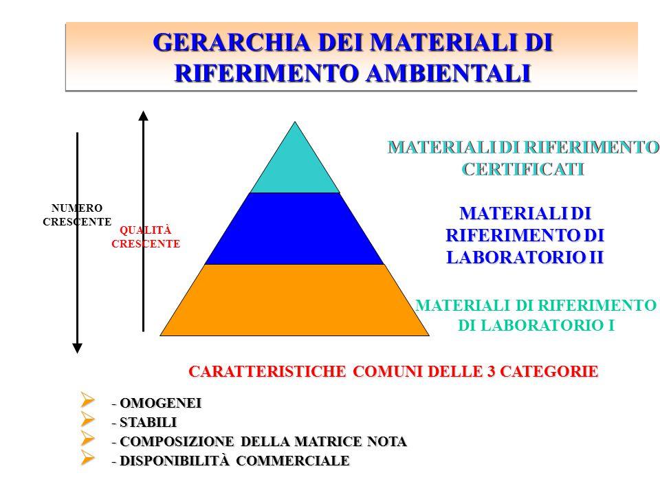 GERARCHIA DEI MATERIALI DI RIFERIMENTO AMBIENTALI