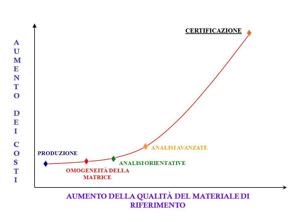 AUMENTO DEI COSTI AUMENTO DELLA QUALITÀ DEL MATERIALE DI RIFERIMENTO