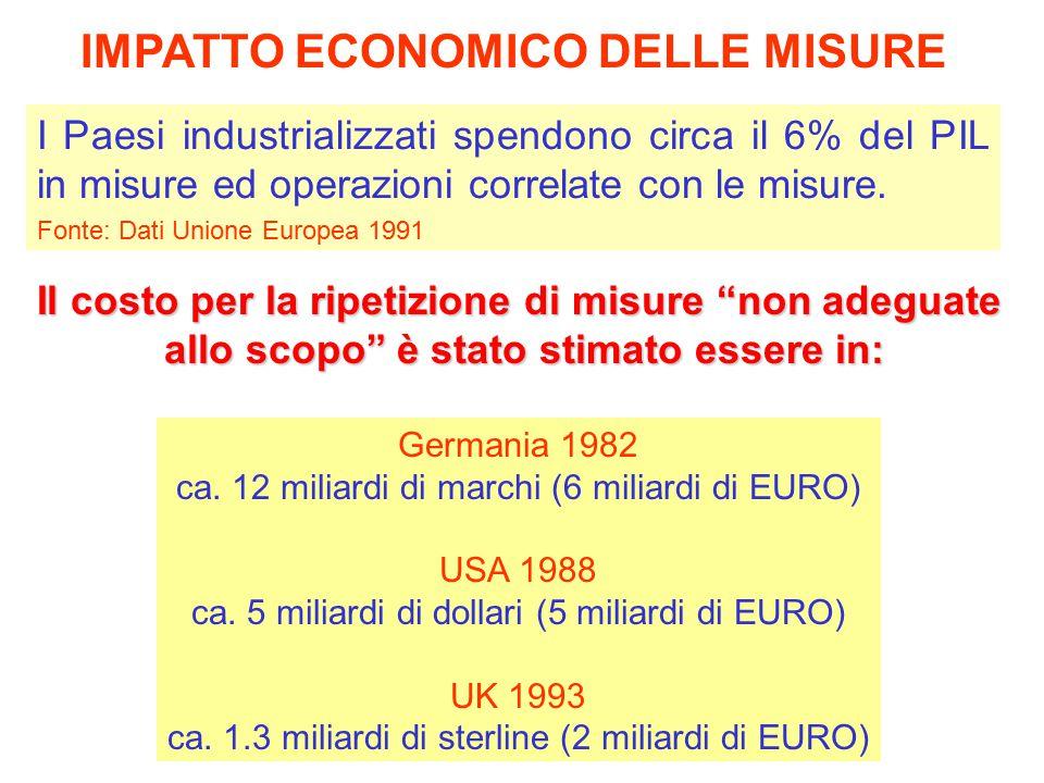 IMPATTO ECONOMICO DELLE MISURE