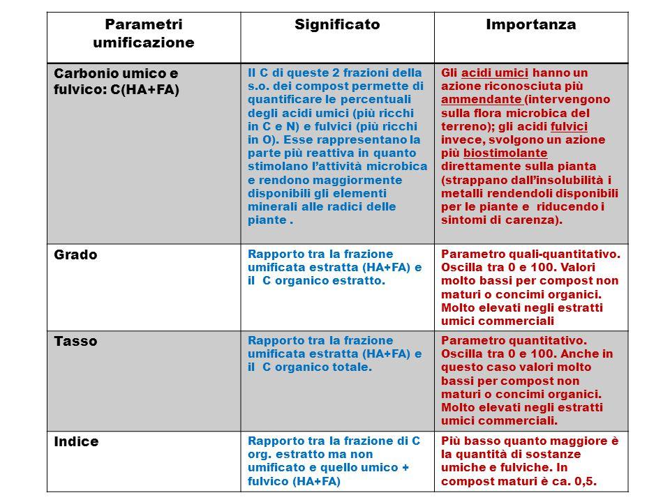Parametri umificazione
