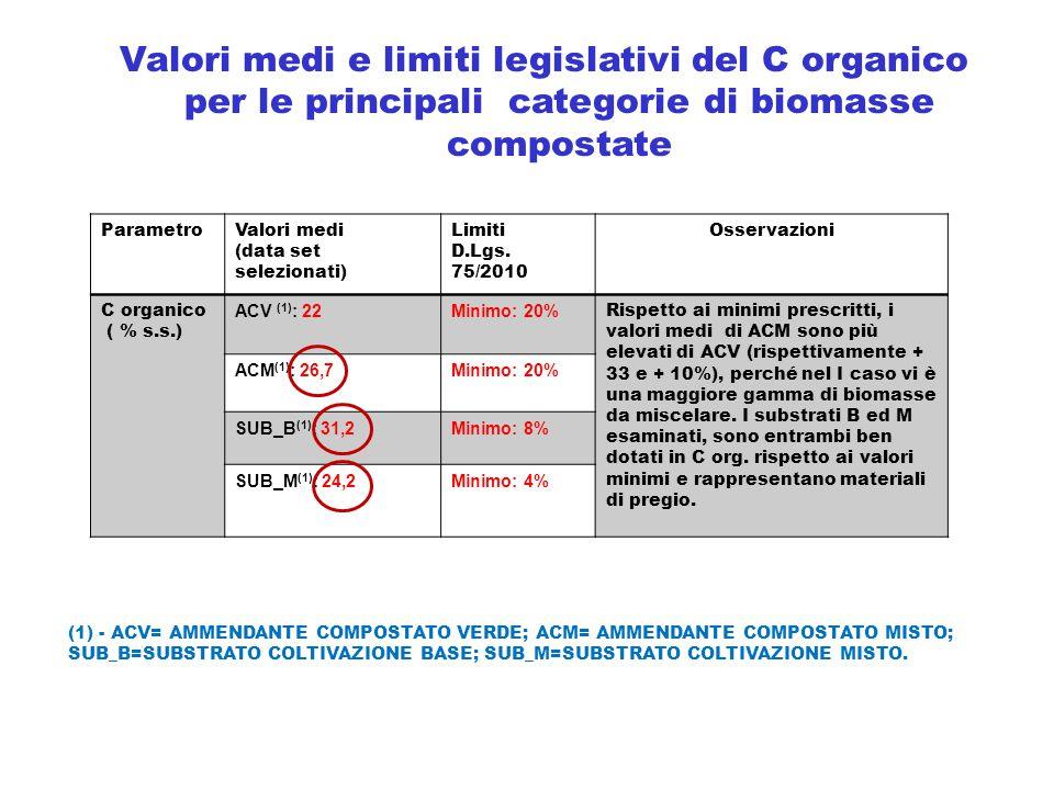 Valori medi e limiti legislativi del C organico per le principali categorie di biomasse compostate