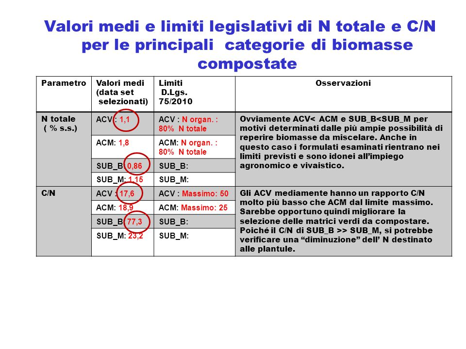 Valori medi e limiti legislativi di N totale e C/N per le principali categorie di biomasse compostate