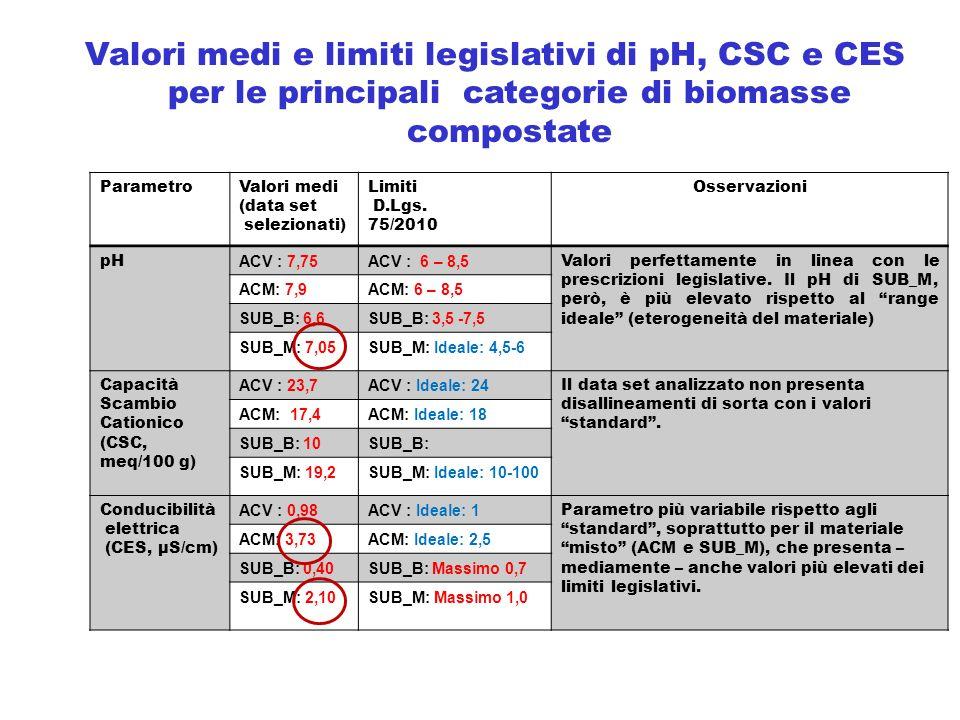 Valori medi e limiti legislativi di pH, CSC e CES per le principali categorie di biomasse compostate