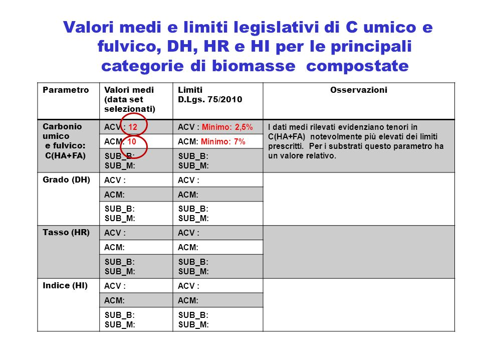 Valori medi e limiti legislativi di C umico e fulvico, DH, HR e HI per le principali categorie di biomasse compostate