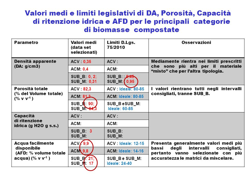 Valori medi e limiti legislativi di DA, Porosità, Capacità di ritenzione idrica e AFD per le principali categorie di biomasse compostate