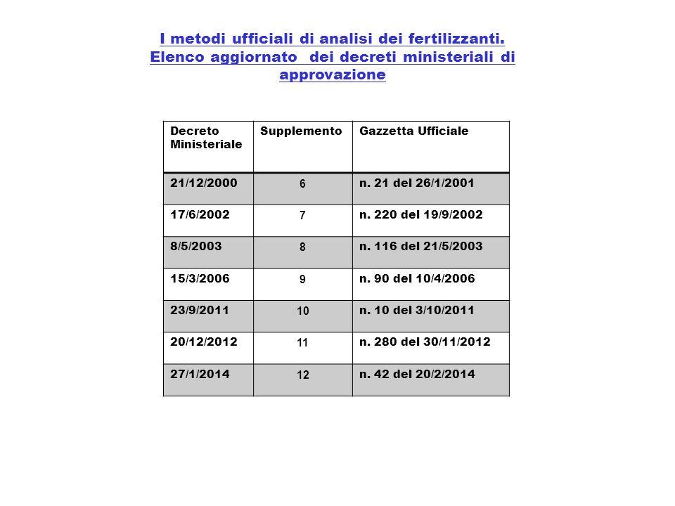I metodi ufficiali di analisi dei fertilizzanti.