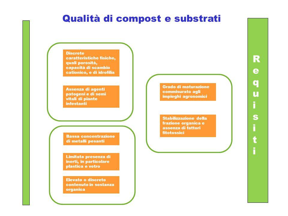 Qualità di compost e substrati