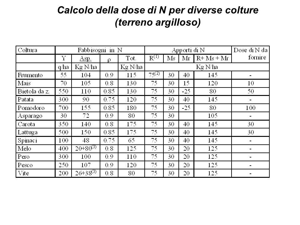 Calcolo della dose di N per diverse colture