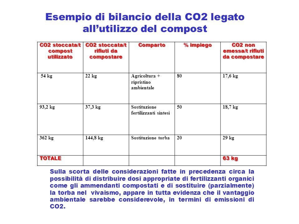 Esempio di bilancio della CO2 legato all'utilizzo del compost