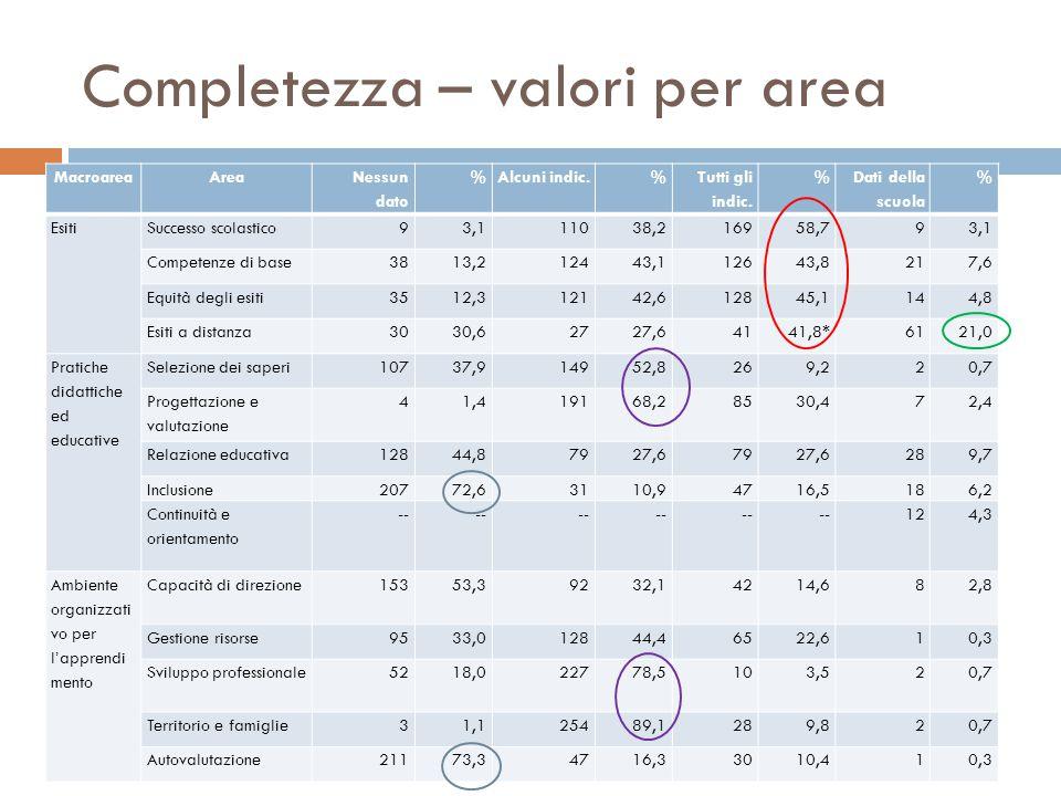 Completezza – valori per area