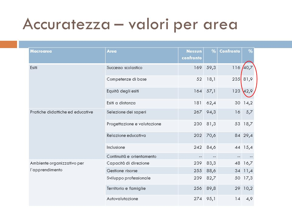 Accuratezza – valori per area