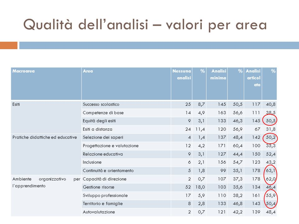 Qualità dell'analisi – valori per area