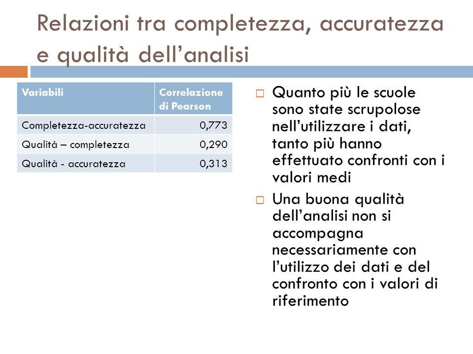 Relazioni tra completezza, accuratezza e qualità dell'analisi