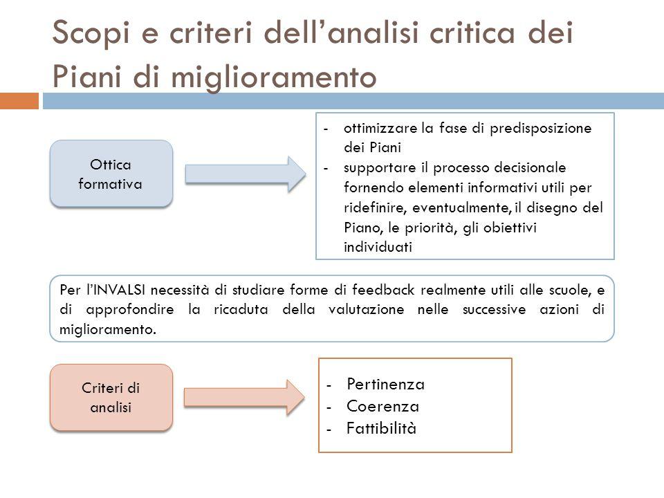 Scopi e criteri dell'analisi critica dei Piani di miglioramento