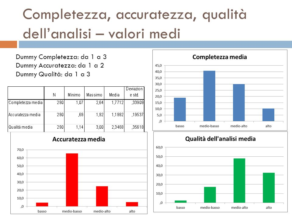 Completezza, accuratezza, qualità dell'analisi – valori medi