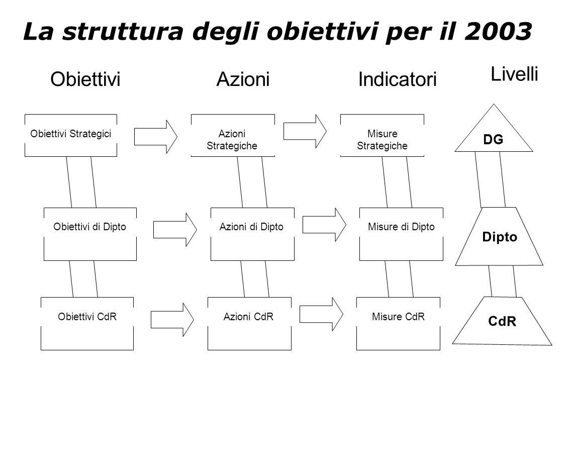 La struttura degli obiettivi per il 2003