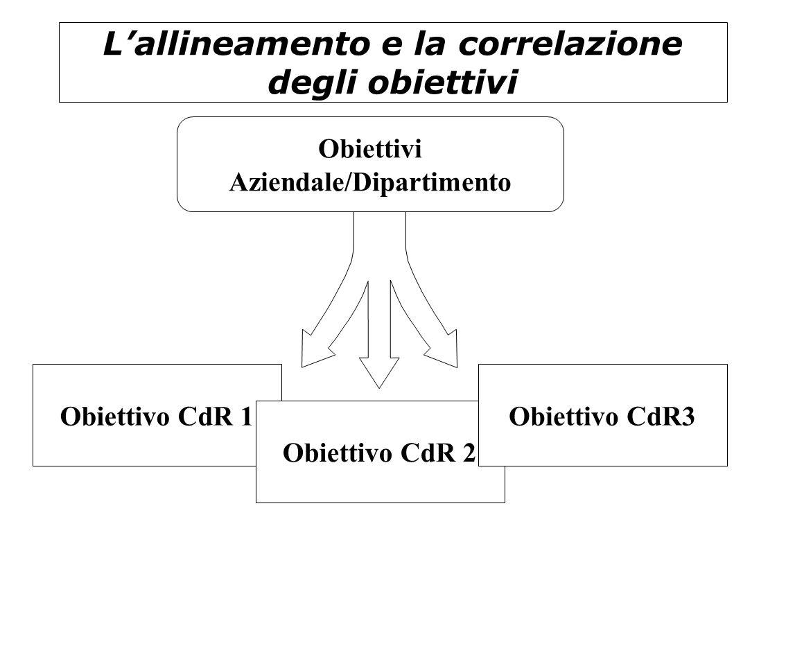 L'allineamento e la correlazione degli obiettivi