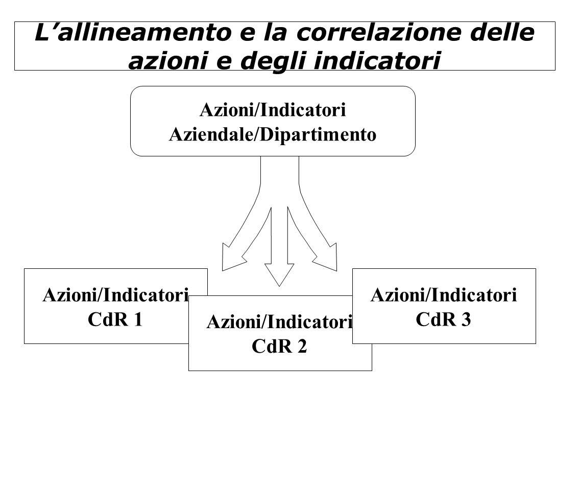 L'allineamento e la correlazione delle azioni e degli indicatori