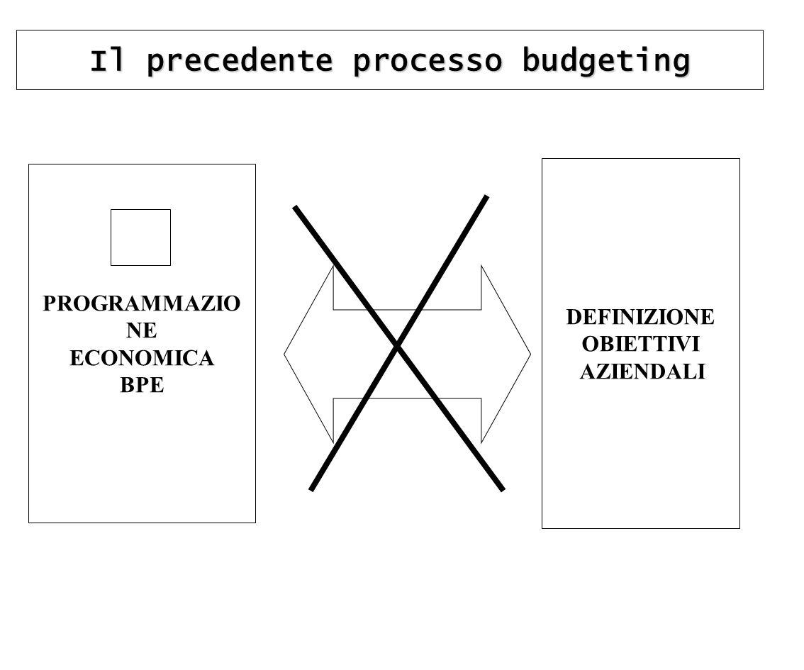 Il precedente processo budgeting DEFINIZIONE OBIETTIVI AZIENDALI
