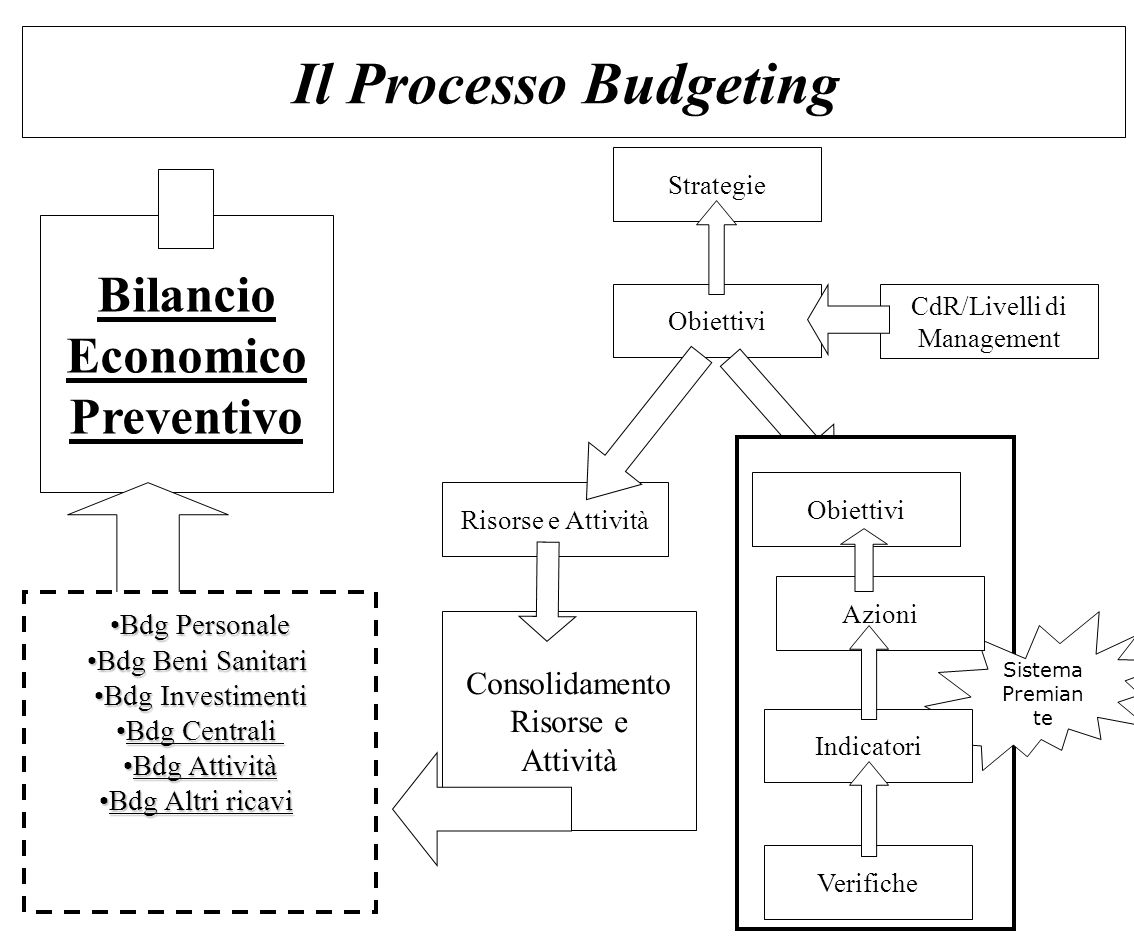 Bilancio Economico Preventivo