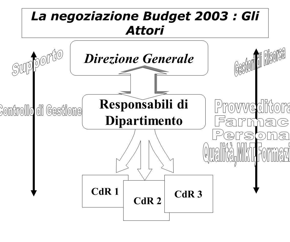 La negoziazione Budget 2003 : Gli Attori