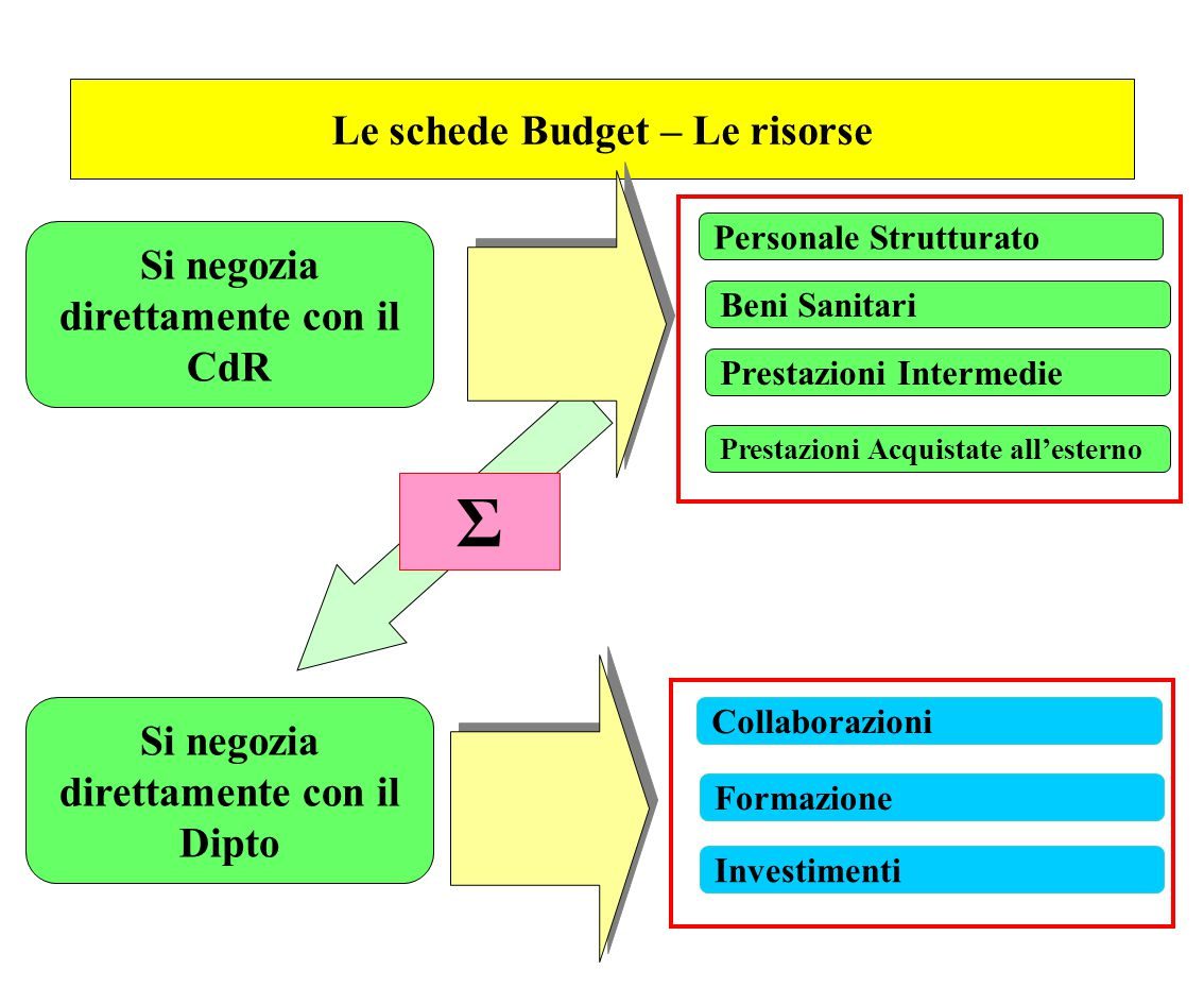 Σ Le schede Budget – Le risorse Si negozia direttamente con il CdR