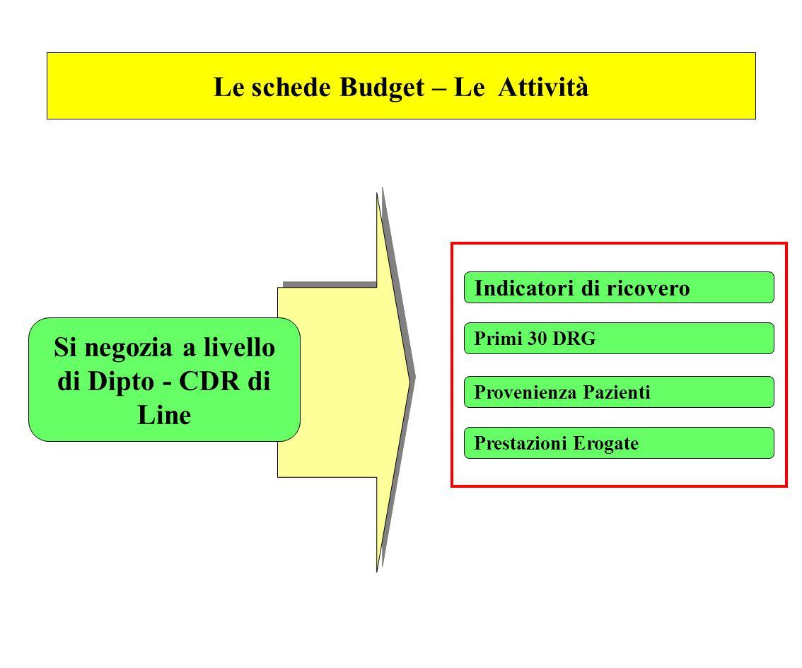 Le schede Budget – Le Attività