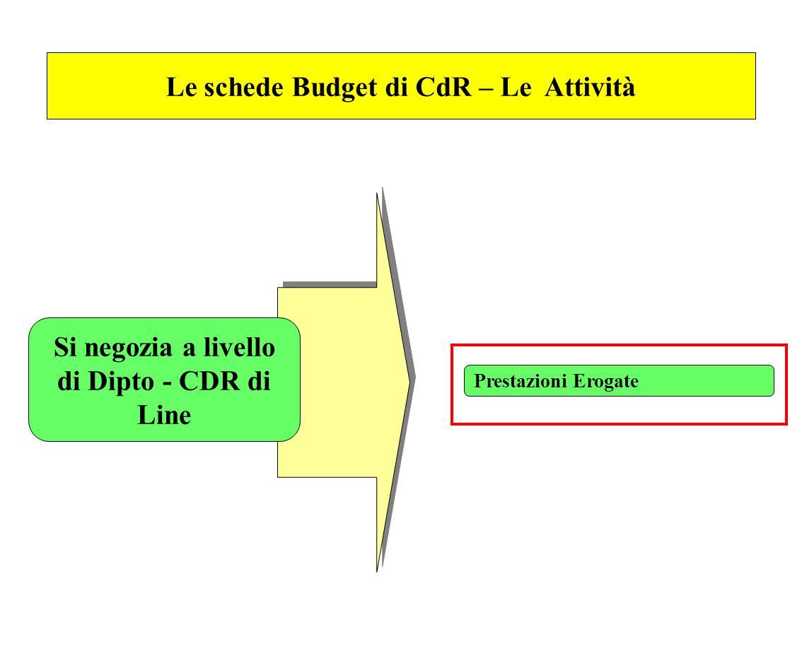 Le schede Budget di CdR – Le Attività