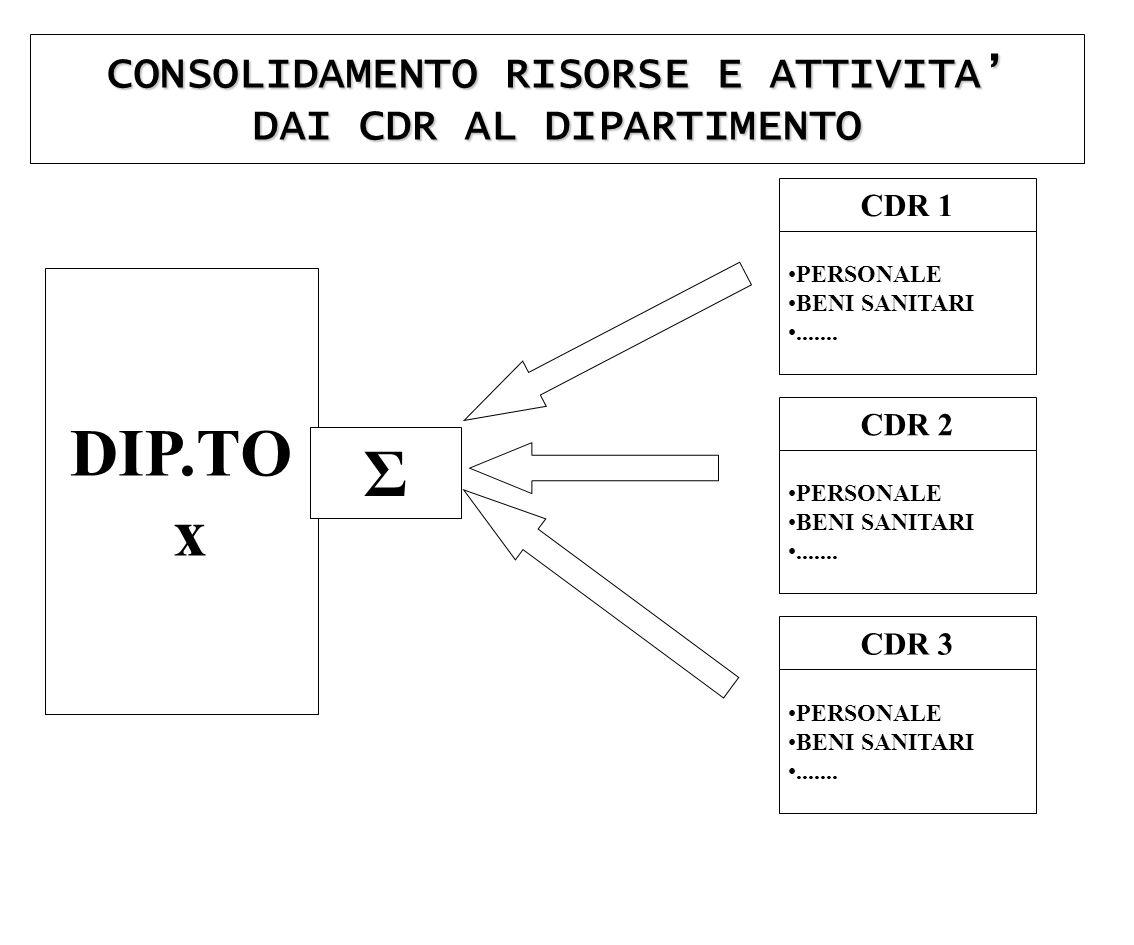 CONSOLIDAMENTO RISORSE E ATTIVITA' DAI CDR AL DIPARTIMENTO