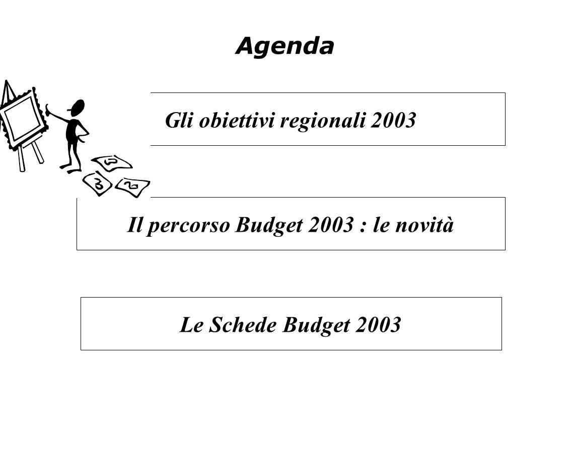 Gli obiettivi regionali 2003 Il percorso Budget 2003 : le novità