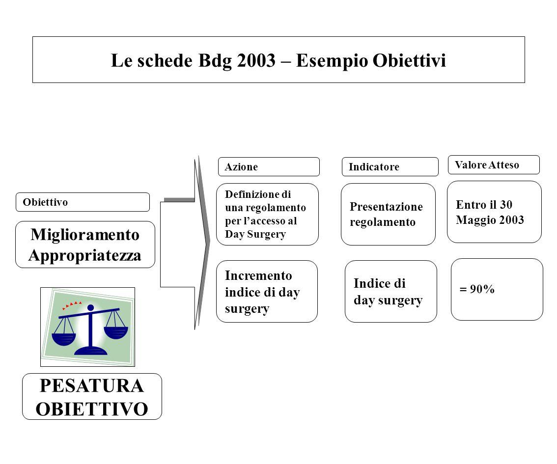 Le schede Bdg 2003 – Esempio Obiettivi Miglioramento Appropriatezza