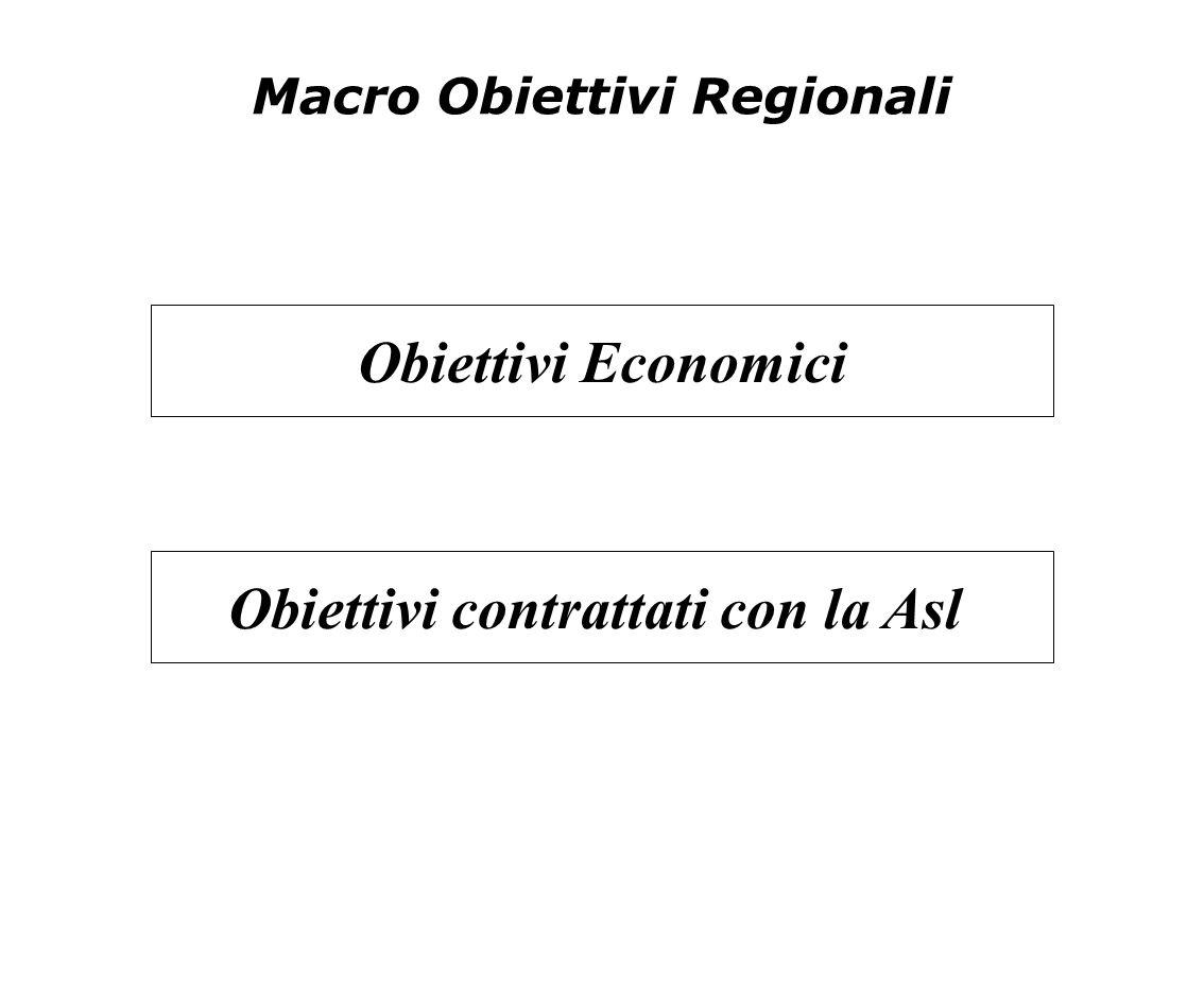 Macro Obiettivi Regionali