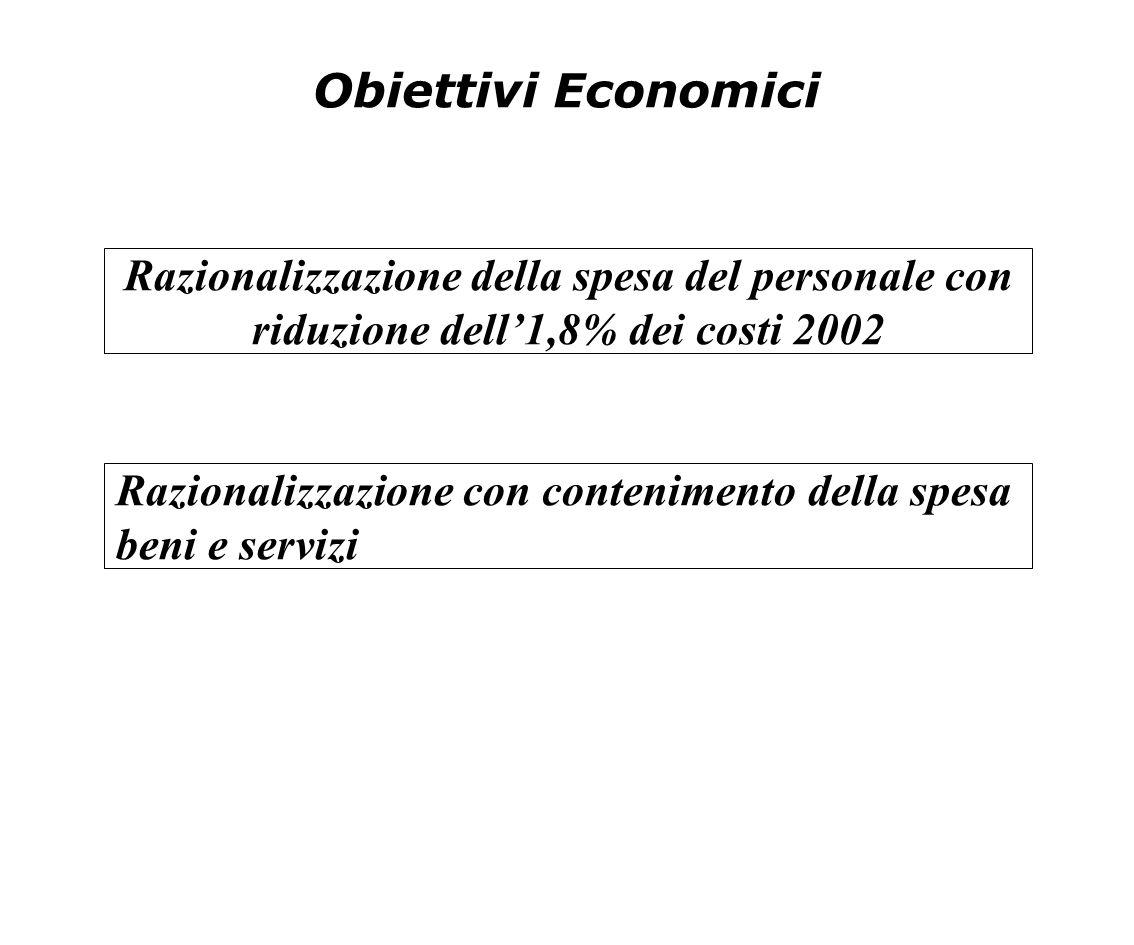 Obiettivi Economici Razionalizzazione della spesa del personale con riduzione dell'1,8% dei costi 2002.