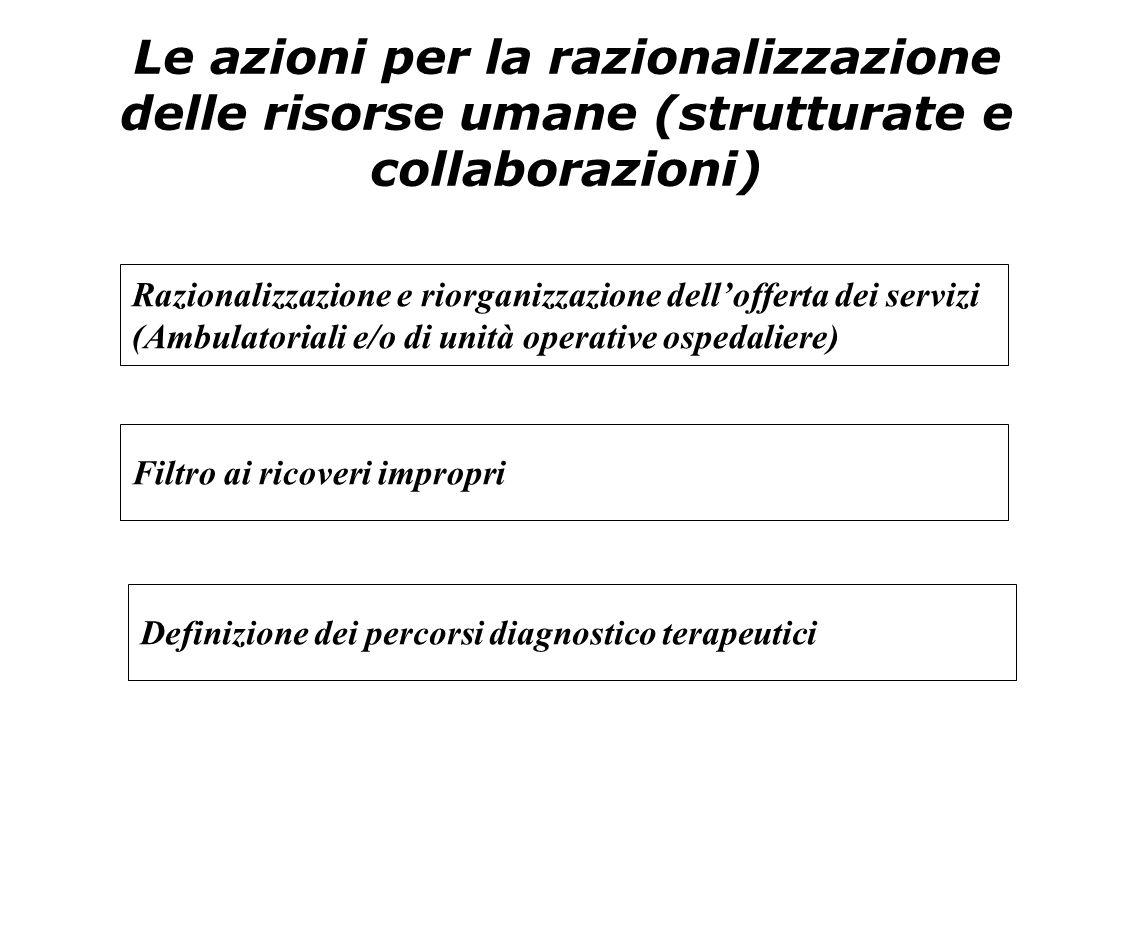 Le azioni per la razionalizzazione delle risorse umane (strutturate e collaborazioni)