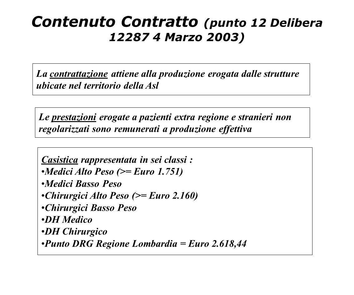 Contenuto Contratto (punto 12 Delibera 12287 4 Marzo 2003)