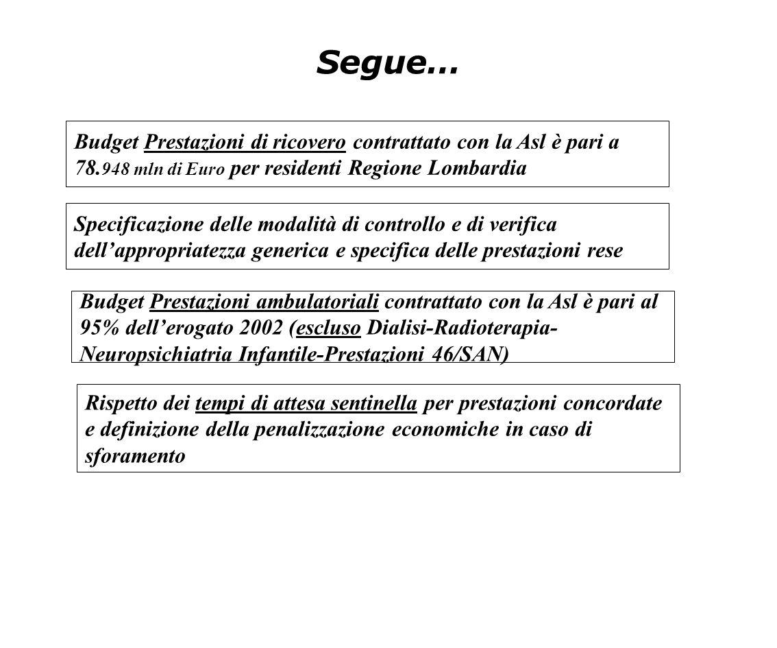 Segue… Budget Prestazioni di ricovero contrattato con la Asl è pari a 78.948 mln di Euro per residenti Regione Lombardia.
