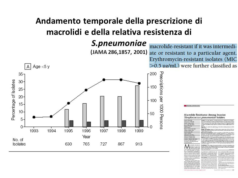 Andamento temporale della prescrizione di macrolidi e della relativa resistenza di S.pneumoniae (JAMA 286,1857, 2001)