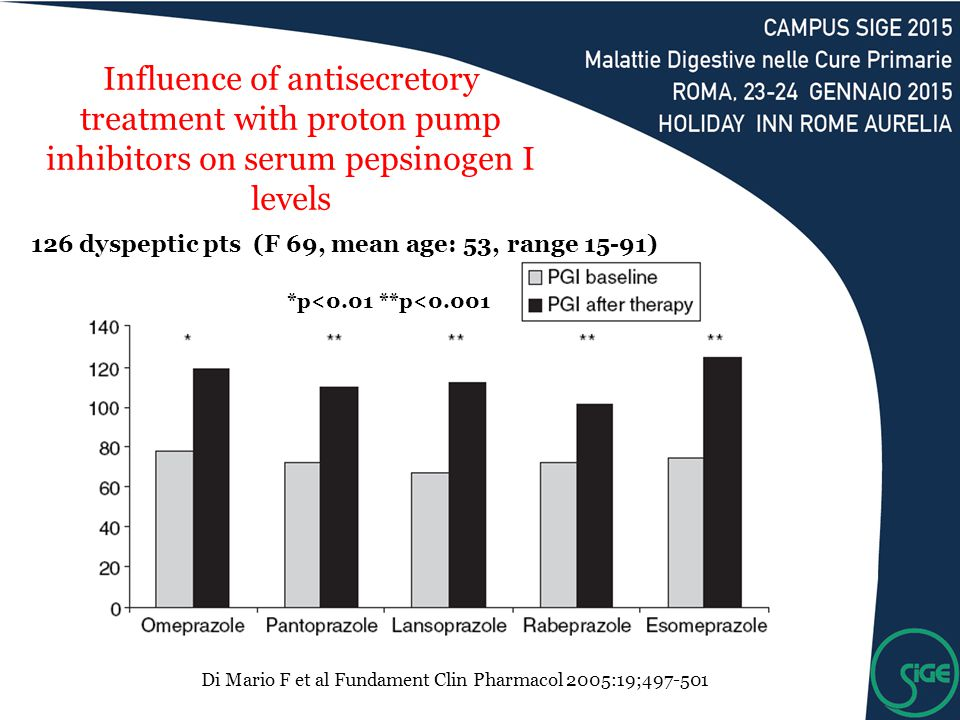 Influence of antisecretory treatment with proton pump inhibitors on serum pepsinogen I levels