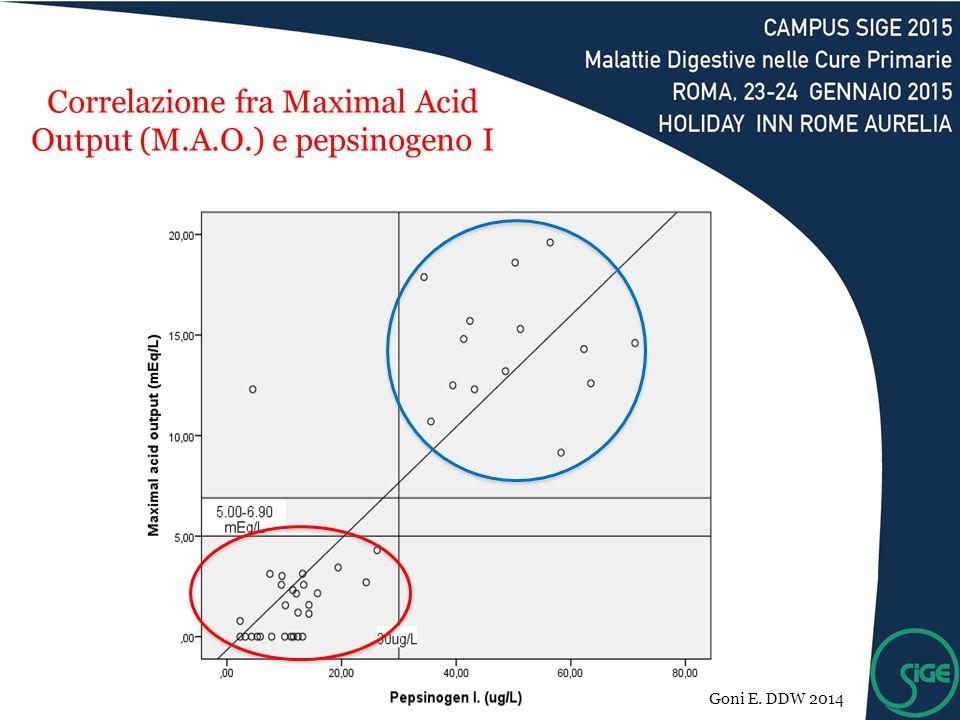 Correlazione fra Maximal Acid Output (M.A.O.) e pepsinogeno I